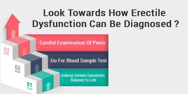 Look Towards How Erectile Dysfunction Can Be Diagnosed