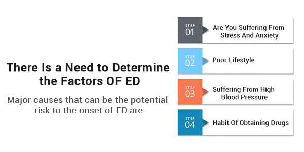 There Is a Need to Determine the Factors OF ED